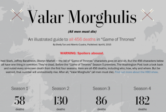 Games Of Thrones, saison 5 : ça recommence !  <3